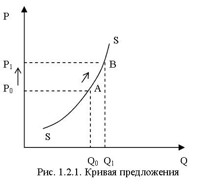 Рыночное равновесие дефицит график